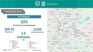 Con ahorro de 80 millones de pesos Gobierno de la Ciudad de México repavimenta 57.82 km de vialidades primarias