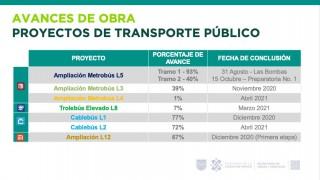 Invierte Gobierno Capitalino más de 6 mil mdp este año en Proyectos de Transporte Público para mejorar la movilidad